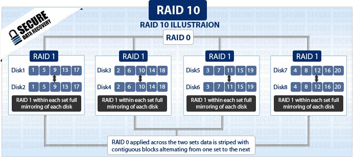 Secure Data Recovery Raid 10