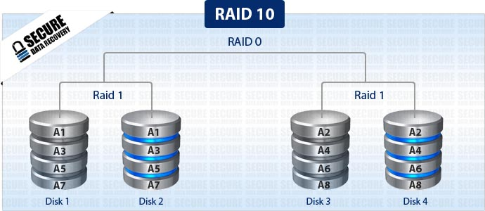 Raid 10  Secure Data Recovery Services  Canada. Construction Safety Certificate. Tudor Realty Services Corp Cheap Title Loans. Online Graduate Courses In Education. Go To My Card Mastercard Air Duct Cleaning Ma. Workflow Management Tool Clear Bracket Braces. How To Act In An Interview Windows 365 Portal. What Do Breast Implants Feel Like. Earn Certificate Online Social Marketing Jobs